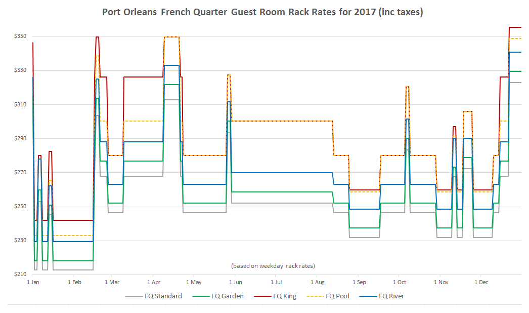 POFQ Rooms Rack Rates Graph