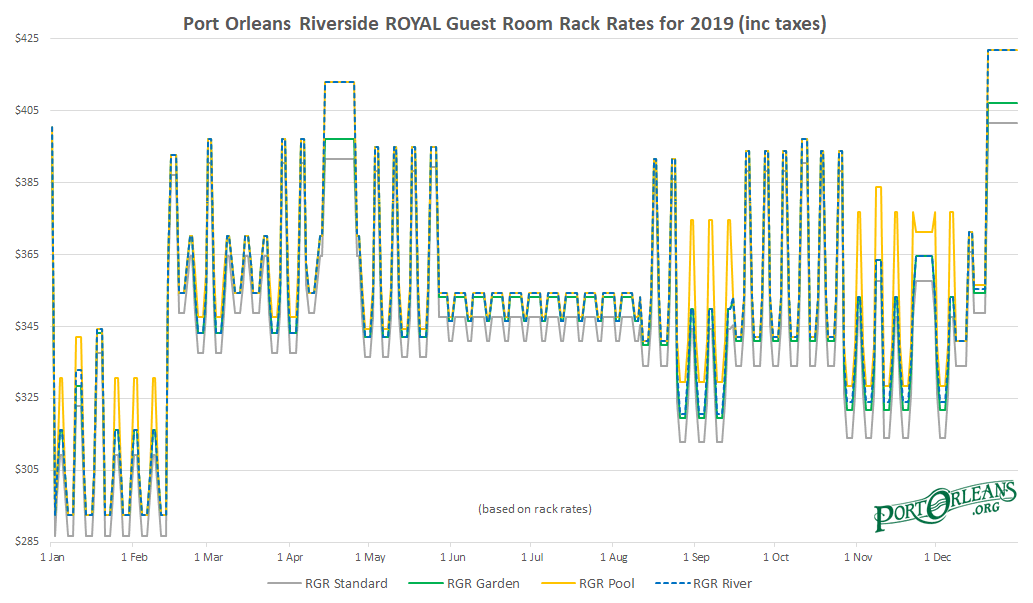 POR Royal Rooms Rack Rates Graph